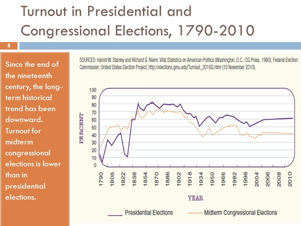 Turnout in Presidential and Congressional Elections, 1790-2010 Since the end of the nineteenth century, the long- term historical trend has been downw