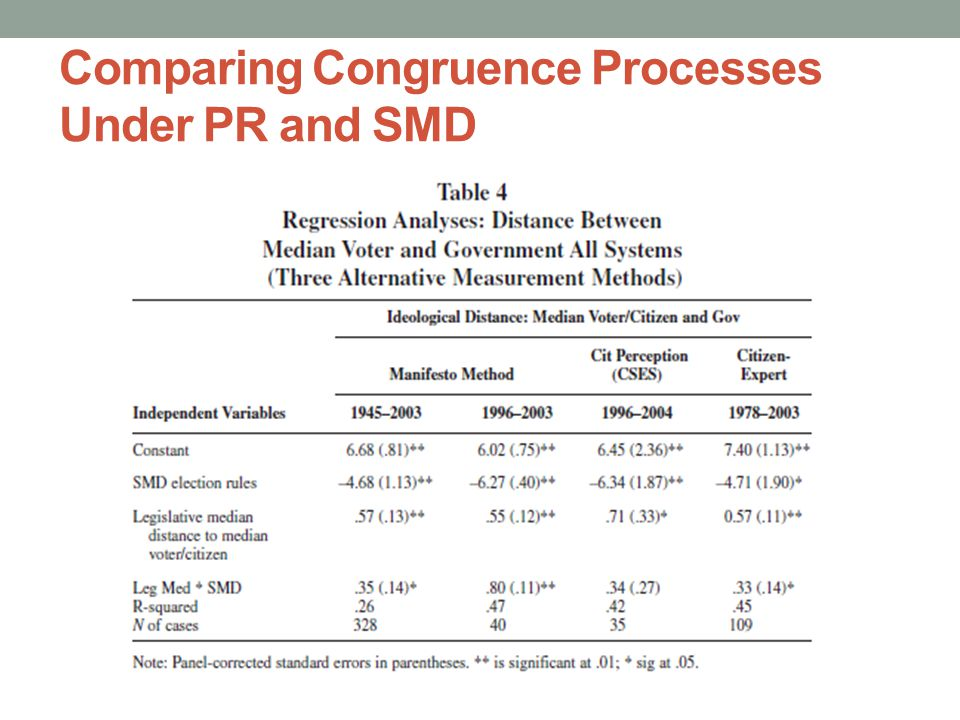 Comparing Congruence Processes Under PR and SMD