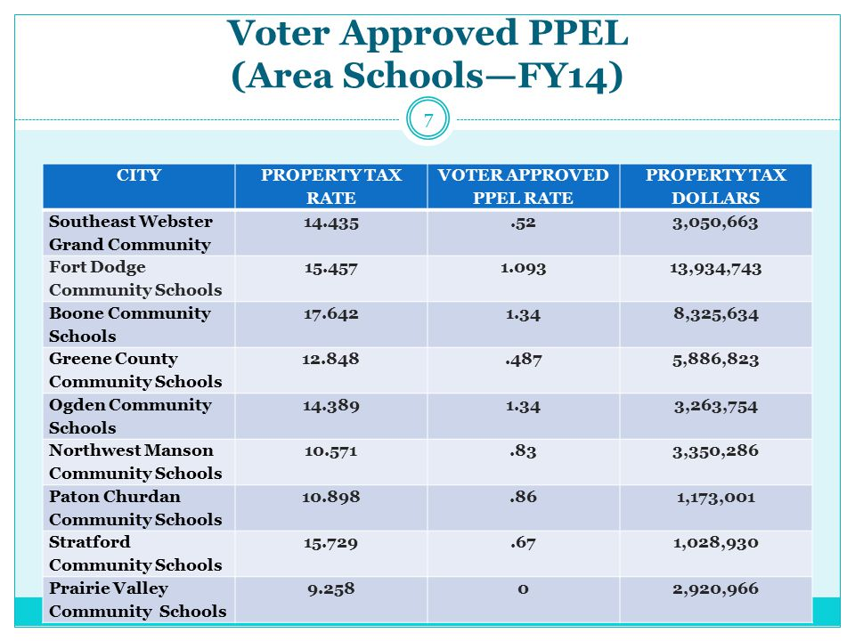 Voter Approved PPEL 239 Districts in the State of Iowa have a Voter-Approved PPEL in place.