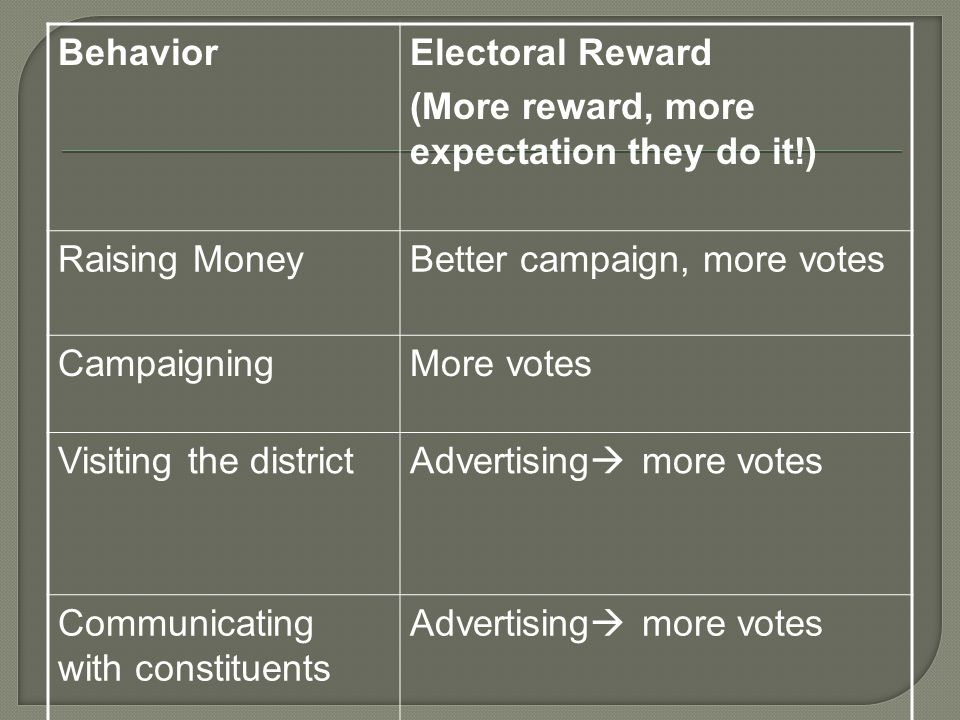 BehaviorElectoral Reward (More reward, more expectation they do it!) Raising MoneyBetter campaign, more votes CampaigningMore votes Visiting the districtAdvertising  more votes Communicating with constituents Advertising  more votes