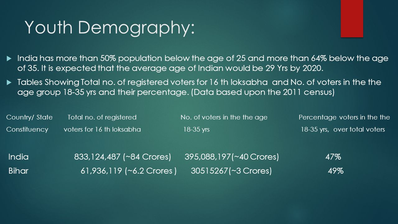 DEMOGRAPHY:  From the Census 2011 it is estimated that the population of youth in the age group of 18-35 years is 31.3% of the total population of our country.