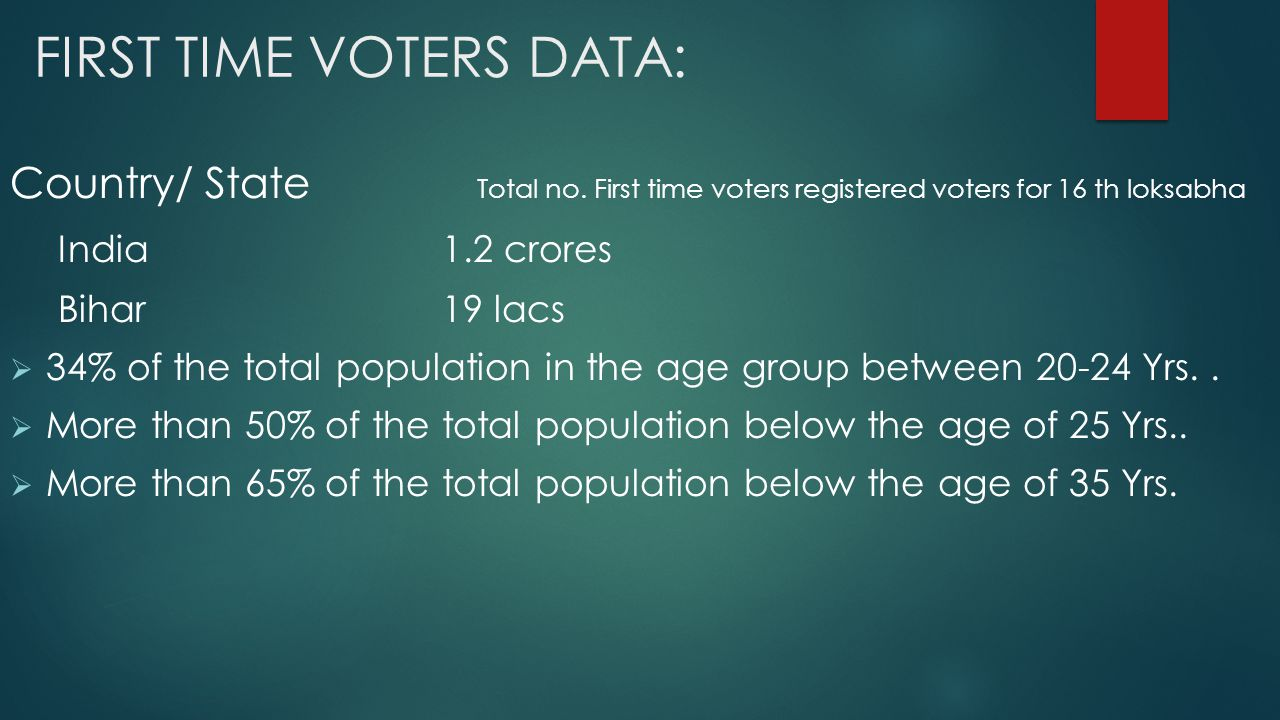 Youth Demography:  India has more than 50% population below the age of 25 and more than 64% below the age of 35.