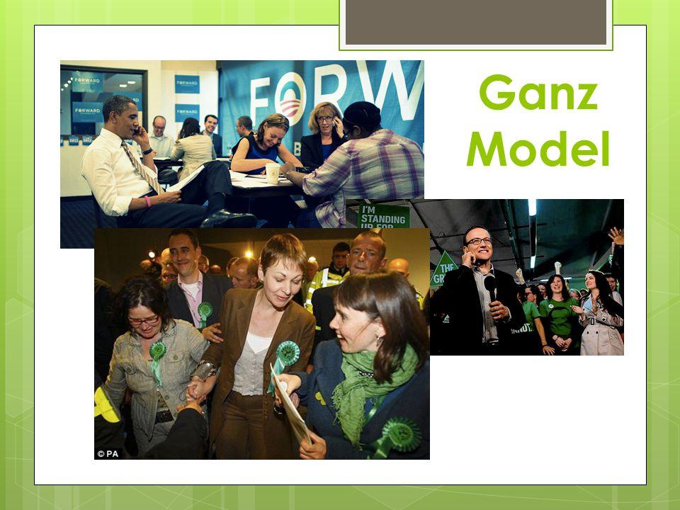Ganz Model