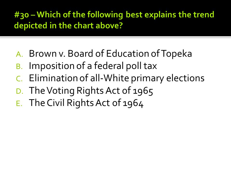 A. Brown v. Board of Education of Topeka B. Imposition of a federal poll tax C. Elimination of all-White primary elections D. The Voting Rights Act of