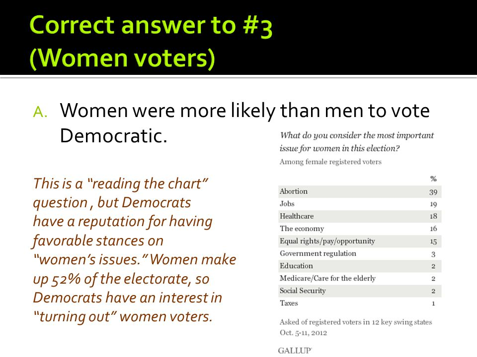 "A. Women were more likely than men to vote Democratic. This is a ""reading the chart"" question, but Democrats have a reputation for having favorable st"