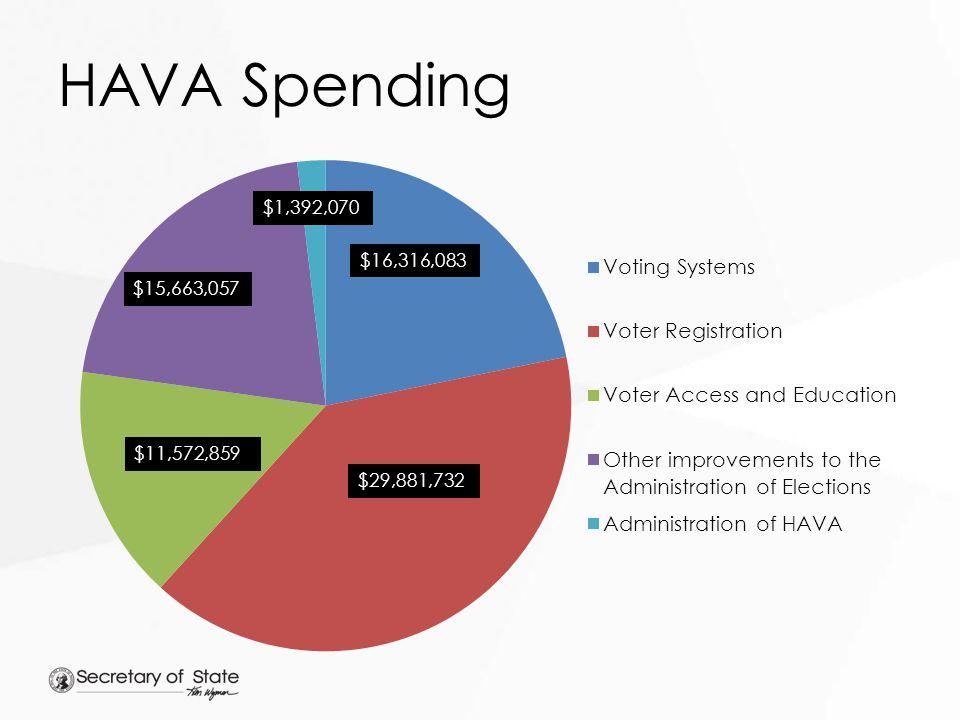 HAVA Spending $15,663,057