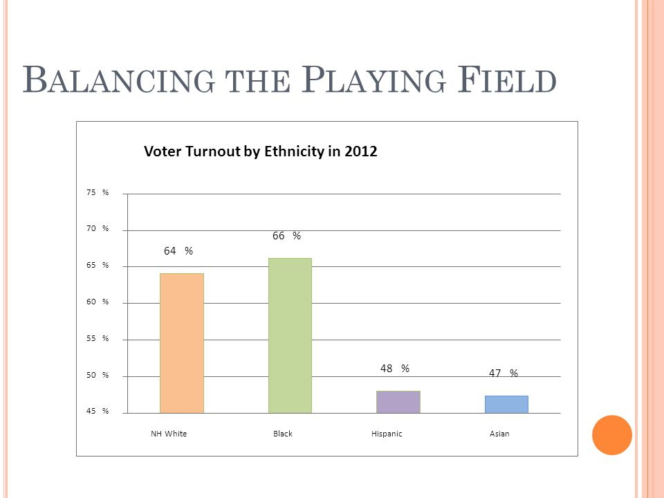 %64 66% %48 47% 45% 50% 55% 60% 65% %70 %75 NH WhiteBlackHispanicAsian Voter Turnout by Ethnicity in 2012 B ALANCING THE P LAYING F IELD