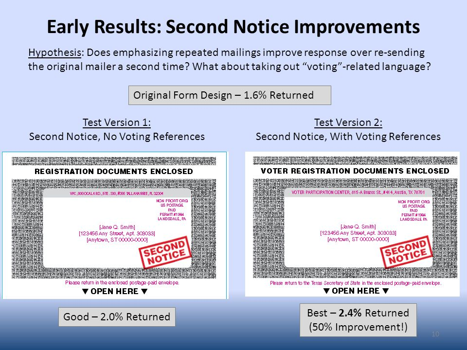 Early Results: Second Notice Improvements 10 Good – 2.0% Returned Best – 2.4% Returned (50% Improvement!) Test Version 1: Second Notice, No Voting References Test Version 2: Second Notice, With Voting References Original Form Design – 1.6% Returned Hypothesis: Does emphasizing repeated mailings improve response over re-sending the original mailer a second time.