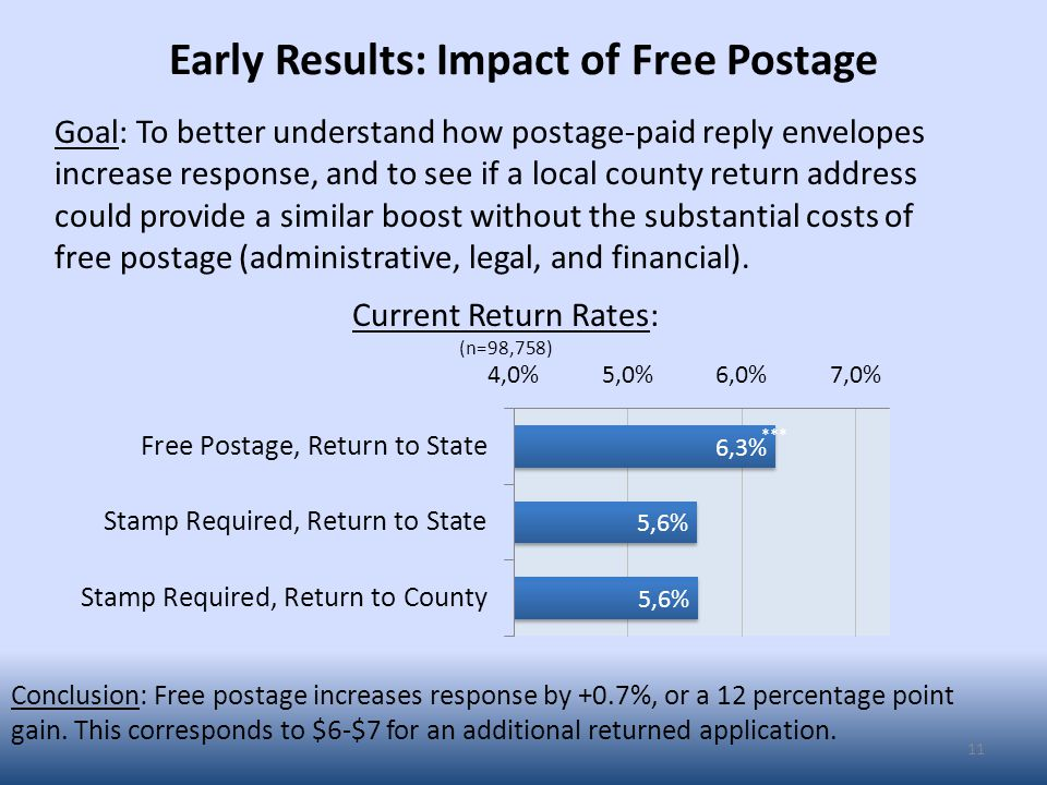 Early Results: Impact of Free Postage 11 Goal: To better understand how postage-paid reply envelopes increase response, and to see if a local county return address could provide a similar boost without the substantial costs of free postage (administrative, legal, and financial).