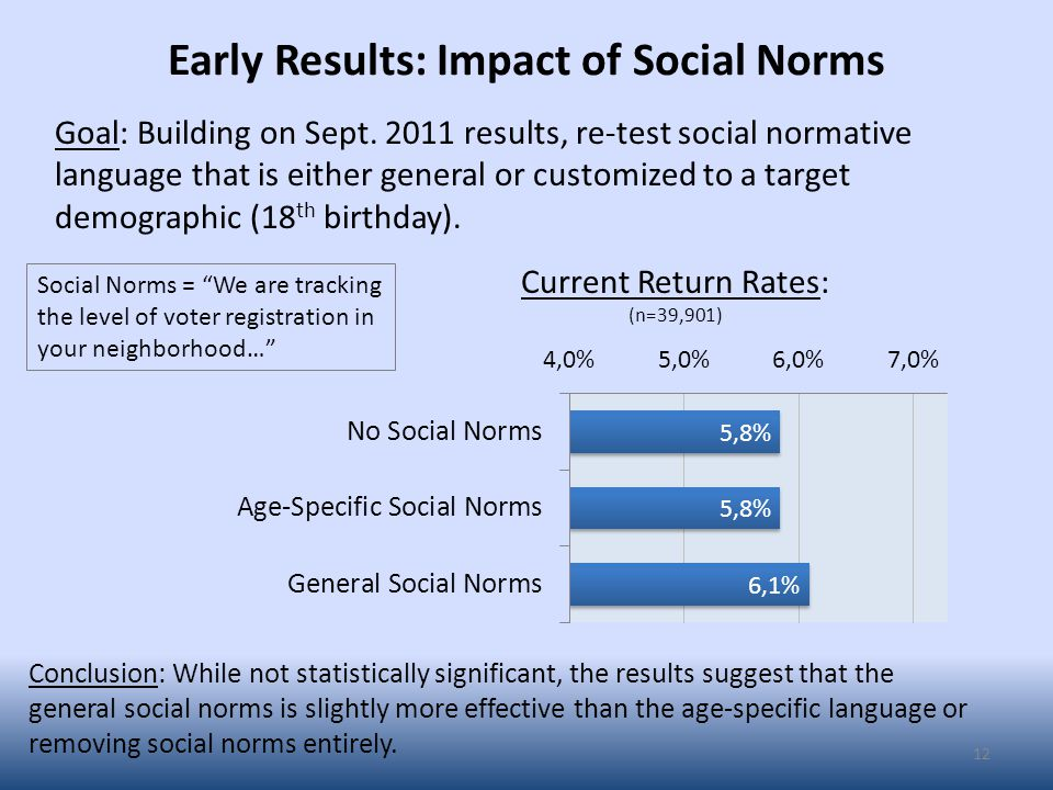 Early Results: Impact of Social Norms 12 Goal: Building on Sept.
