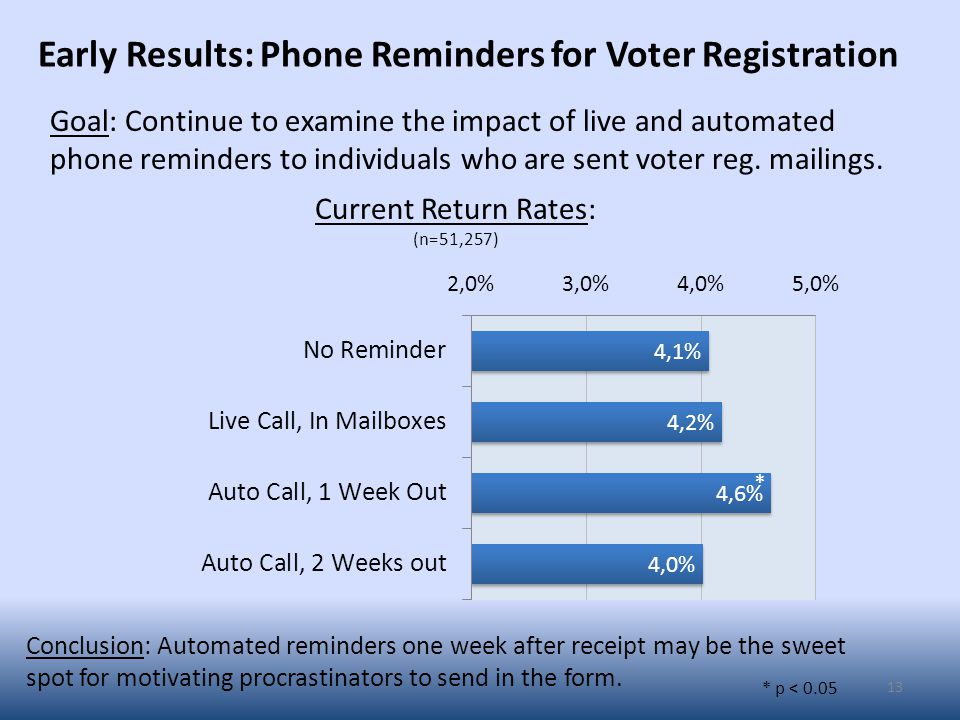 Early Results: Phone Reminders for Voter Registration 13 Goal: Continue to examine the impact of live and automated phone reminders to individuals who are sent voter reg.