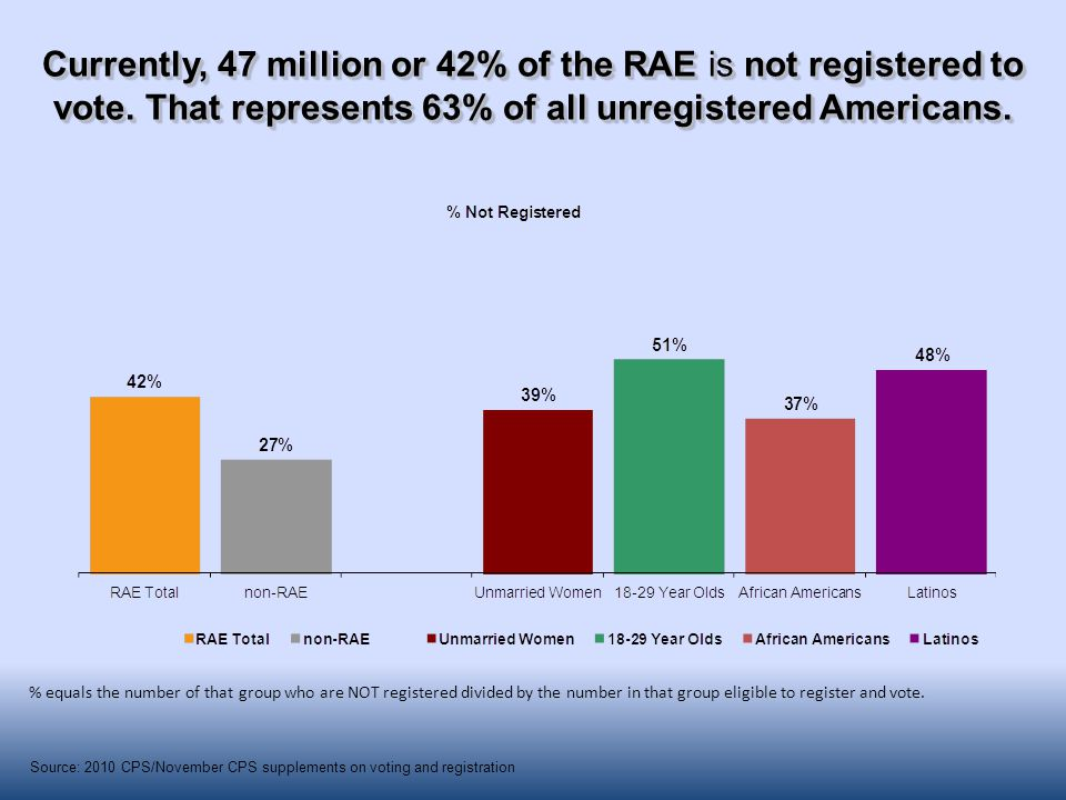 Currently, 47 million or 42% of the RAE is not registered to vote. That represents 63% of all unregistered Americans. % equals the number of that grou
