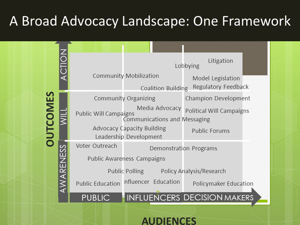 AUDIENCES OUTCOMES ACTION WILL AWARENESS Voter Outreach Public EducationPolicymaker Education Influencer Education Political Will Campaigns Litigation
