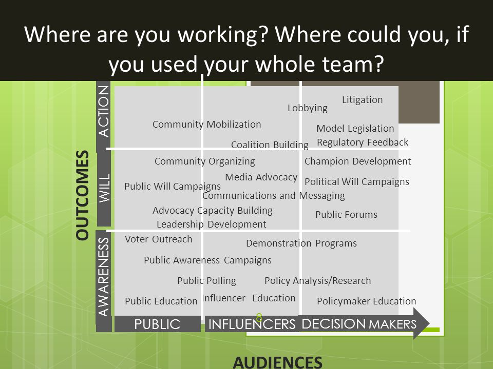 Examples: Building Capacity with your Whole Team  Service Participants  Direct-Service Staff  Volunteers  Donors