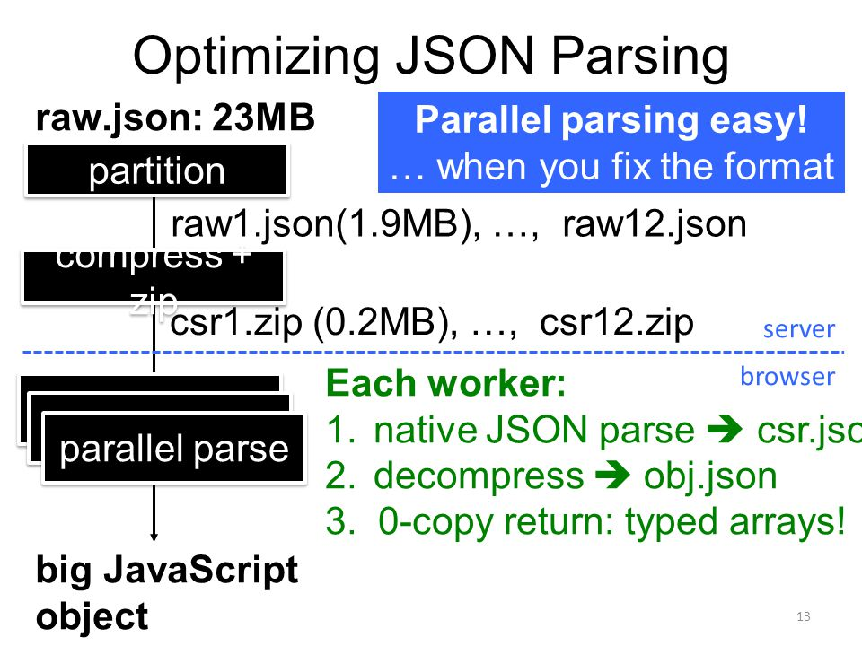 Optimizing JSON Parsing 13 raw.json: 23MB compress + zip csr1.zip (0.2MB), …, csr12.zip server browser Parallel parsing easy.