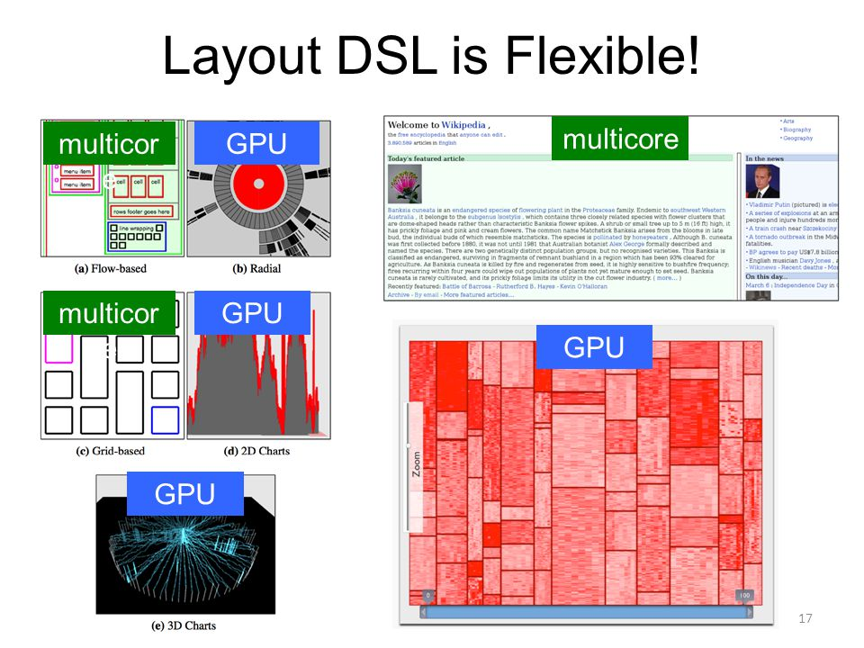 Layout DSL is Flexible! 17 multicore GPU