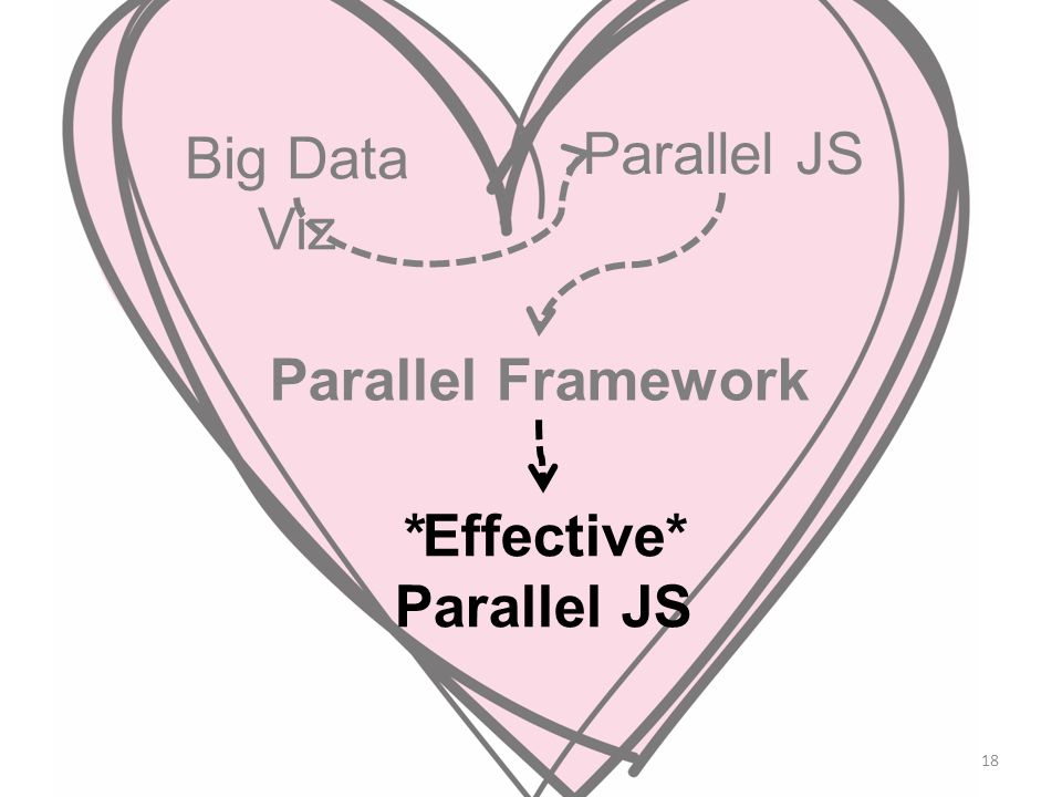 18 Big Data Viz Parallel JS Parallel Framework *Effective* Parallel JS