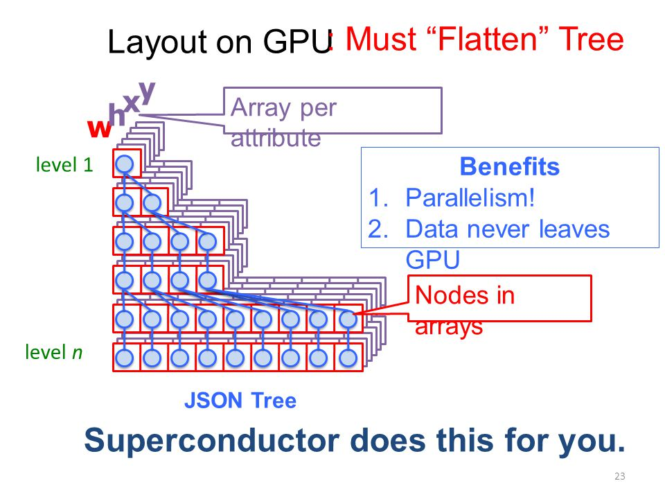 Layout on GPU level 1 JSON Tree level n w h x y Nodes in arrays Array per attribute Superconductor does this for you.