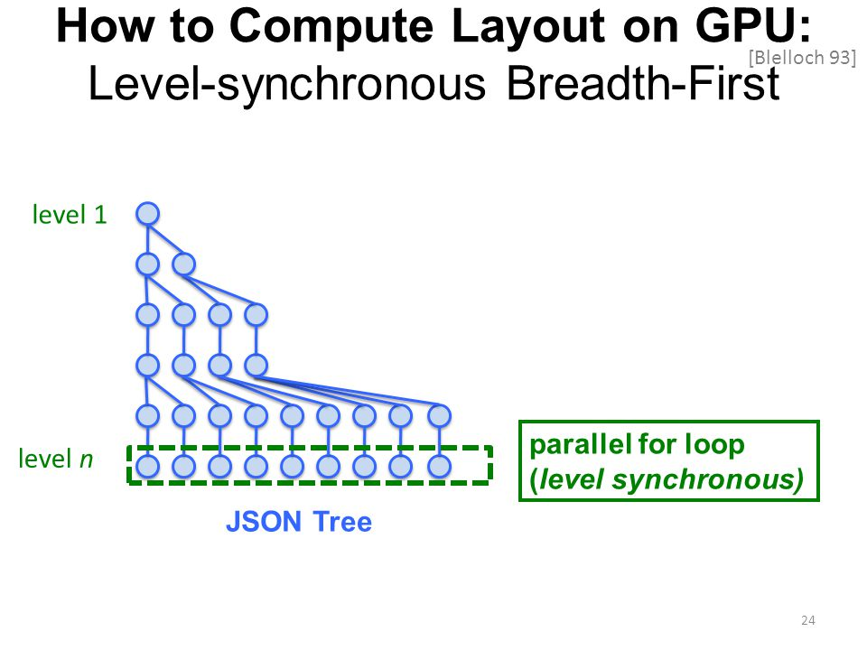 How to Compute Layout on GPU: Level-synchronous Breadth-First level 1 JSON Tree level n [Blelloch 93] 24 parallel for loop (level synchronous)