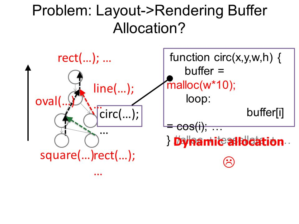 circ(…); … Problem: Layout->Rendering Buffer Allocation.
