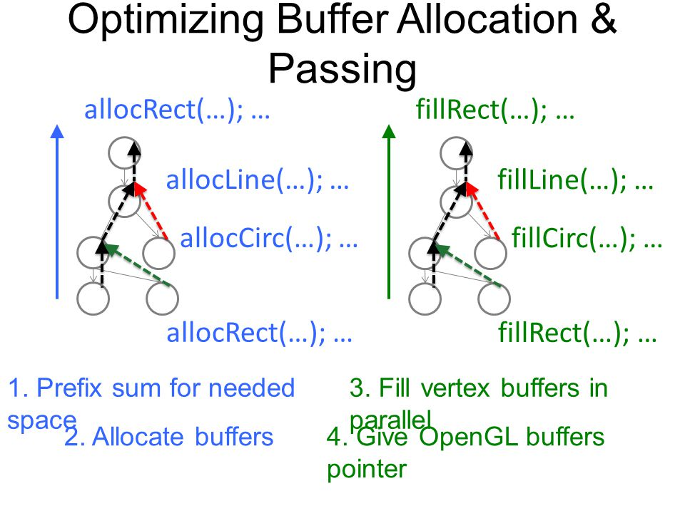Optimizing Buffer Allocation & Passing allocCirc(…); … allocRect(…); … allocLine(…); … allocRect(…); … fillCirc(…); … fillRect(…); … fillLine(…); … fillRect(…); … 1.