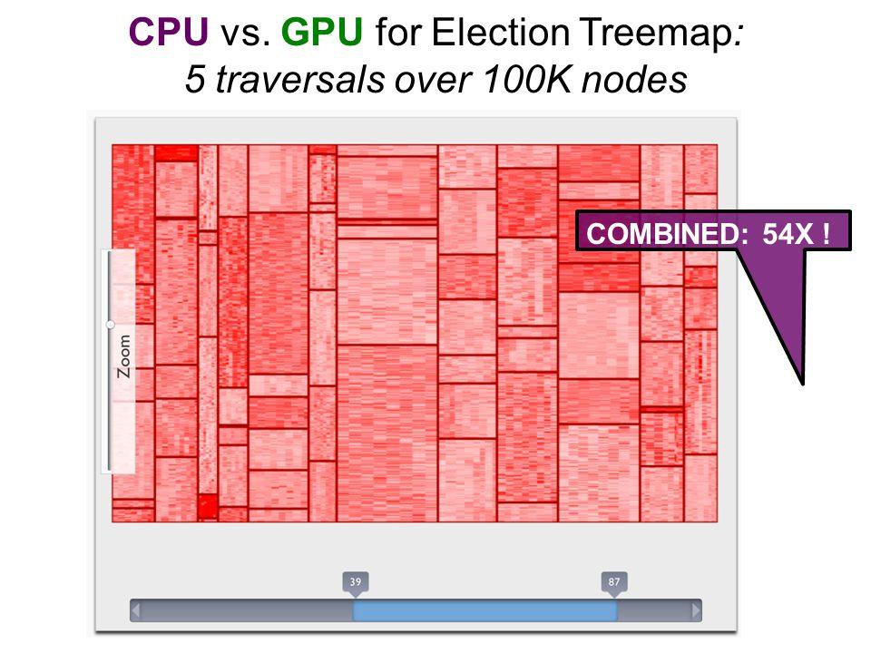 CPU vs.