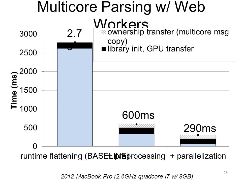 Multicore Parsing w/ Web Workers 28 2012 MacBook Pro (2.6GHz quadcore i7 w/ 8GB) 290ms 600ms 2.7 s