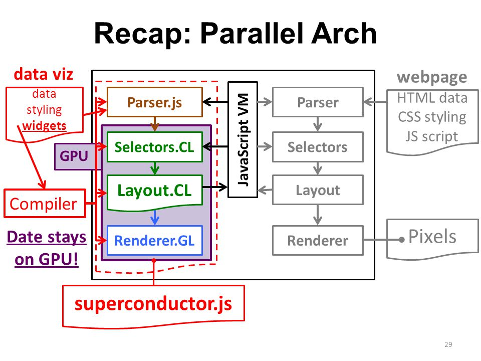 Recap: Parallel Arch HTML data CSS styling JS script Pixels Parser Selectors Layout Renderer JavaScript VM Renderer.GL Parser.js webpage 29 Layout.CL Selectors.CL GPU superconductor.js data styling widgets data viz Compiler Date stays on GPU!