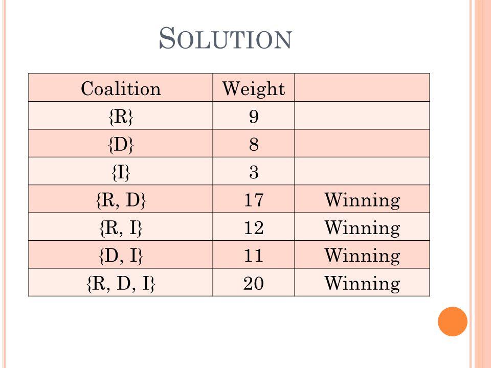 S OLUTION CoalitionWeight {R}9 {D}8 {I}3 {R, D}17Winning {R, I}12Winning {D, I}11Winning {R, D, I}20Winning