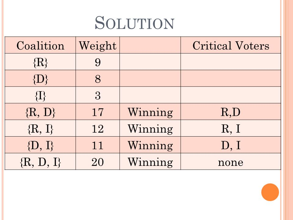 S OLUTION CoalitionWeightCritical Voters {R}9 {D}8 {I}3 {R, D}17WinningR,D {R, I}12WinningR, I {D, I}11WinningD, I {R, D, I}20Winningnone