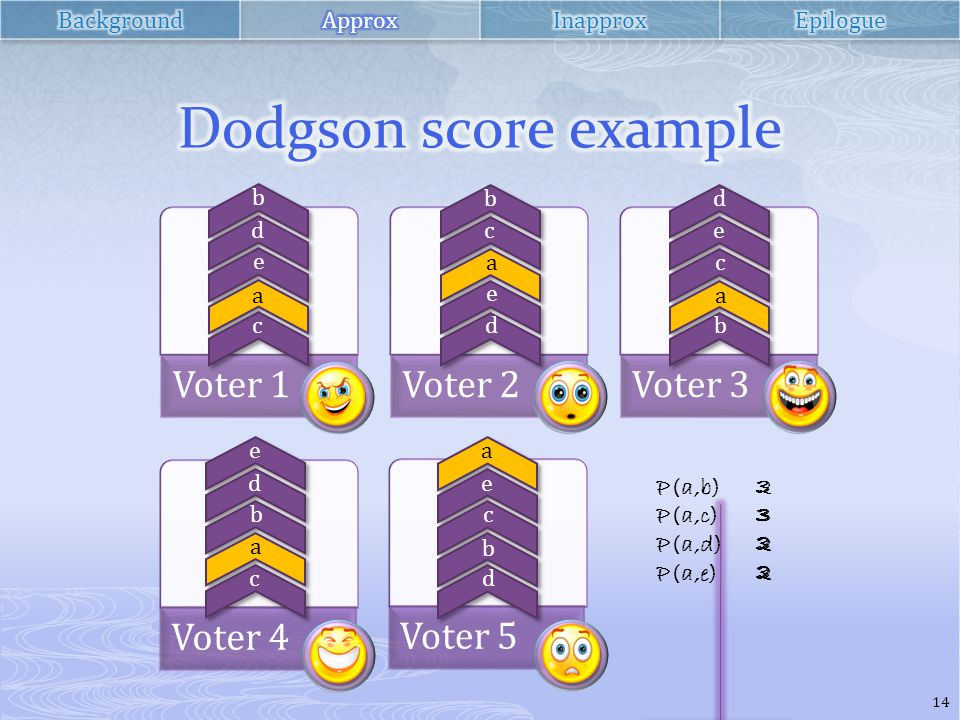 Voter 1Voter 2Voter 3 Voter 4 Voter 5 b d e a c b c a e d d e c a b e d b a c a e c b d P(a,b) P(a,c) P(a,d) P(a,e) 23222322 33223322 33323332 33333333 14