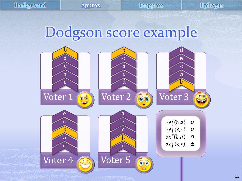 Voter 1Voter 2Voter 3 Voter 4 Voter 5 b d e a c b c a e d d e c a b e d b a c a e c b d def(b,a) def(b,c) def(b,d) def(b,e) 00010001 00000000 15