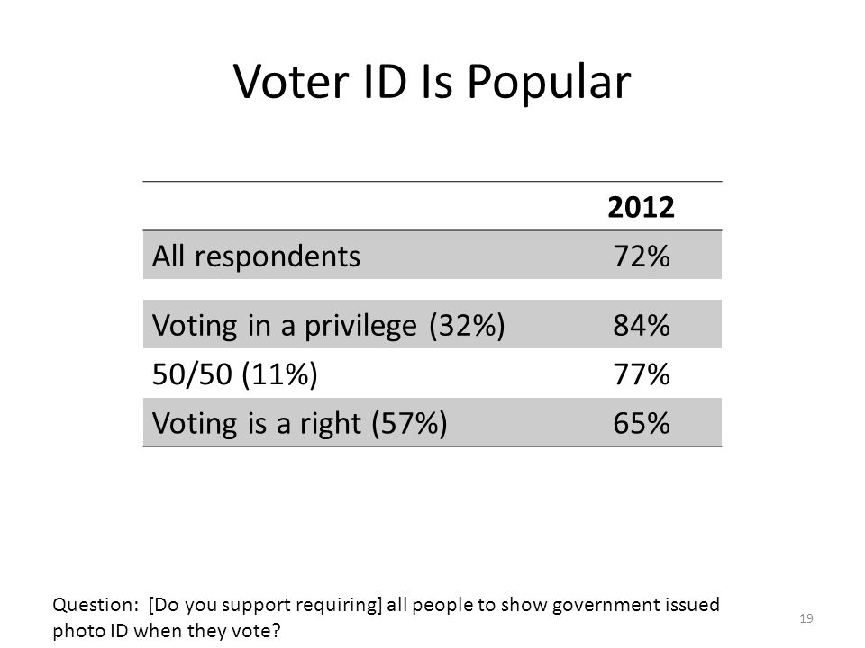 Voter ID Is Popular 19 2012 All respondents72% Voting in a privilege (32%)84% 50/50 (11%)77% Voting is a right (57%)65% Question: [Do you support requiring] all people to show government issued photo ID when they vote