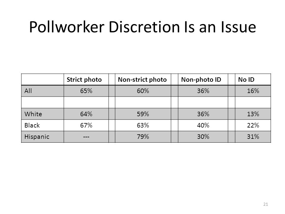 Pollworker Discretion Is an Issue 21 Strict photoNon-strict photoNon-photo IDNo ID All65%60%36%16% White64%59%36%13% Black67%63%40%22% Hispanic---79%30%31%