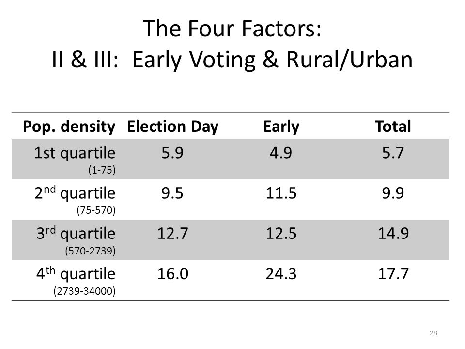 The Four Factors: II & III: Early Voting & Rural/Urban 28 Pop. densityElection DayEarlyTotal 1st quartile (1-75) 5.94.95.7 2 nd quartile (75-570) 9.51