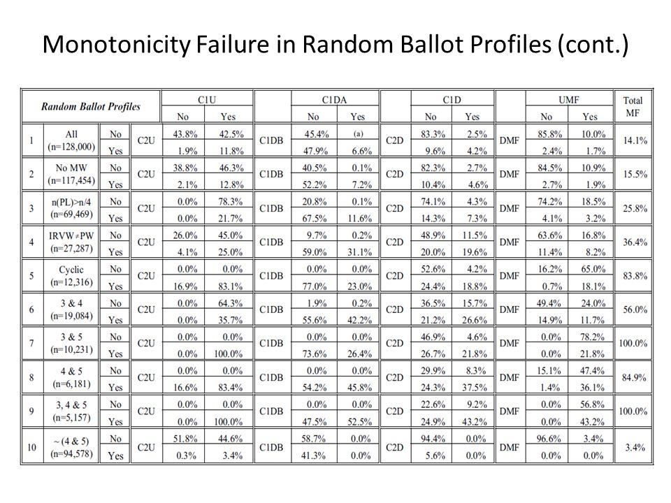 Monotonicity Failure in Random Ballot Profiles (cont.)