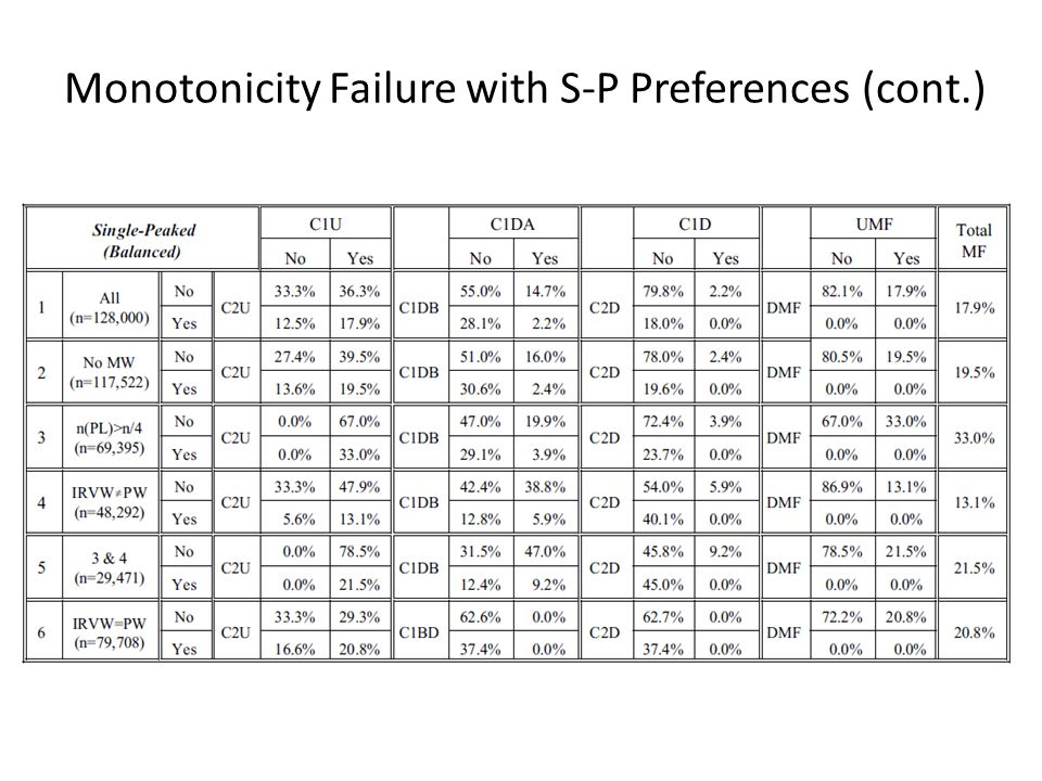 Monotonicity Failure with S-P Preferences (cont.)