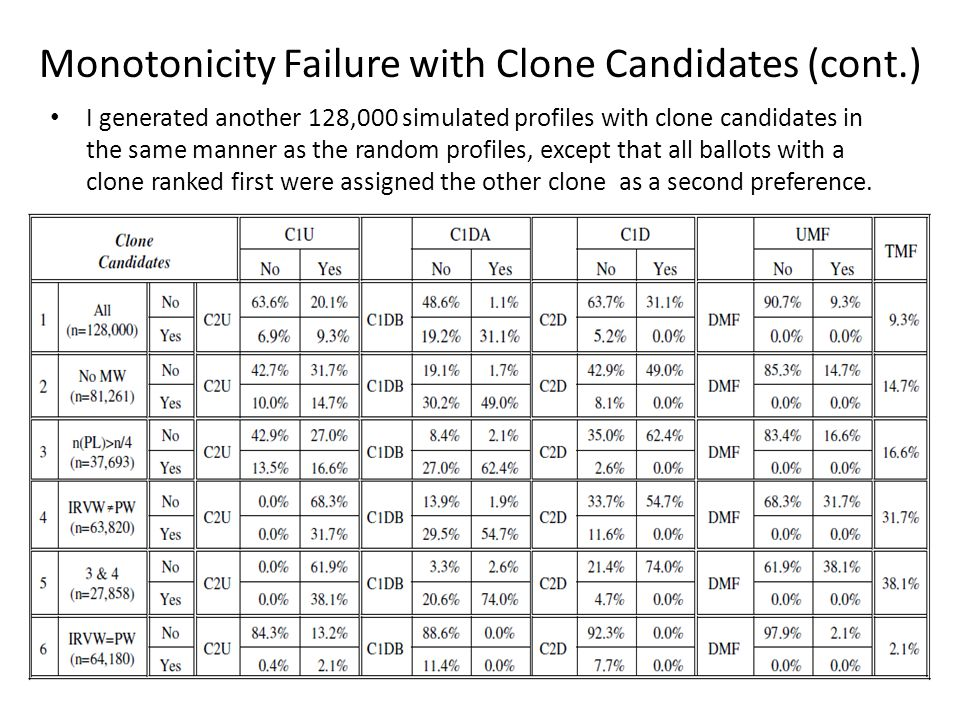 Monotonicity Failure with Clone Candidates (cont.) I generated another 128,000 simulated profiles with clone candidates in the same manner as the random profiles, except that all ballots with a clone ranked first were assigned the other clone as a second preference.