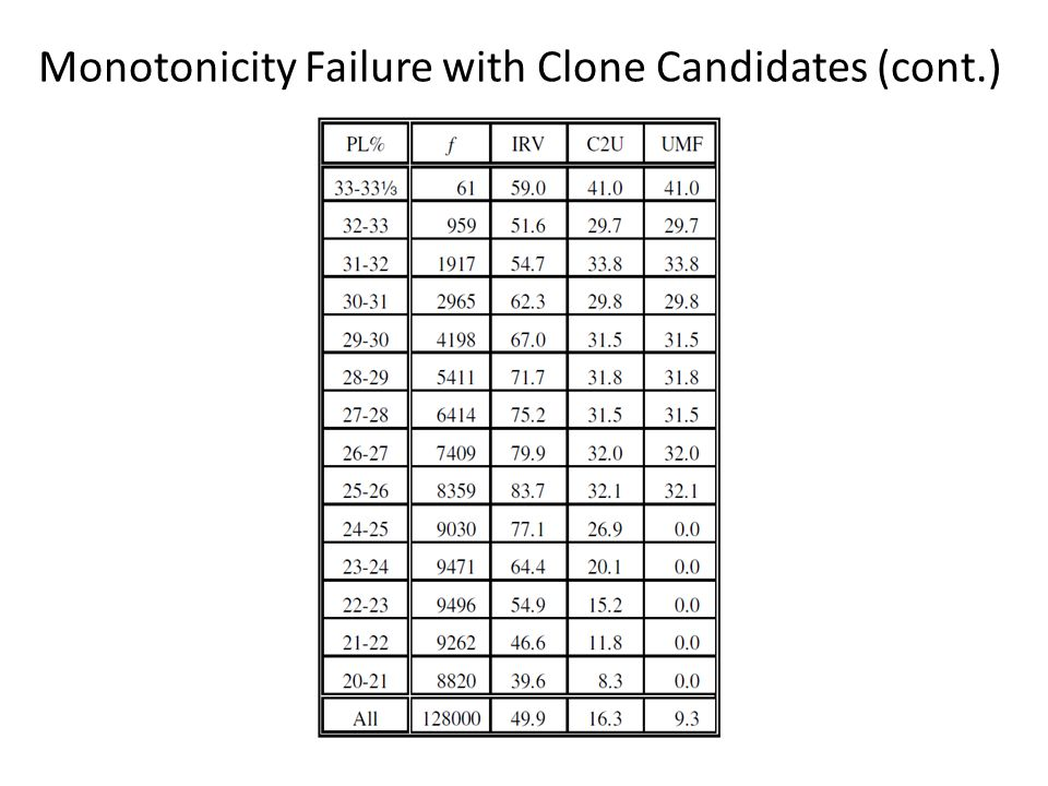 Monotonicity Failure with Clone Candidates (cont.)
