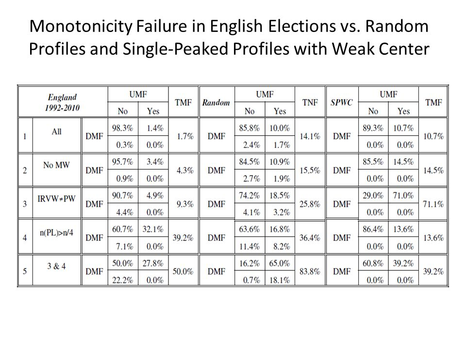 Monotonicity Failure in English Elections vs. Random Profiles and Single-Peaked Profiles with Weak Center