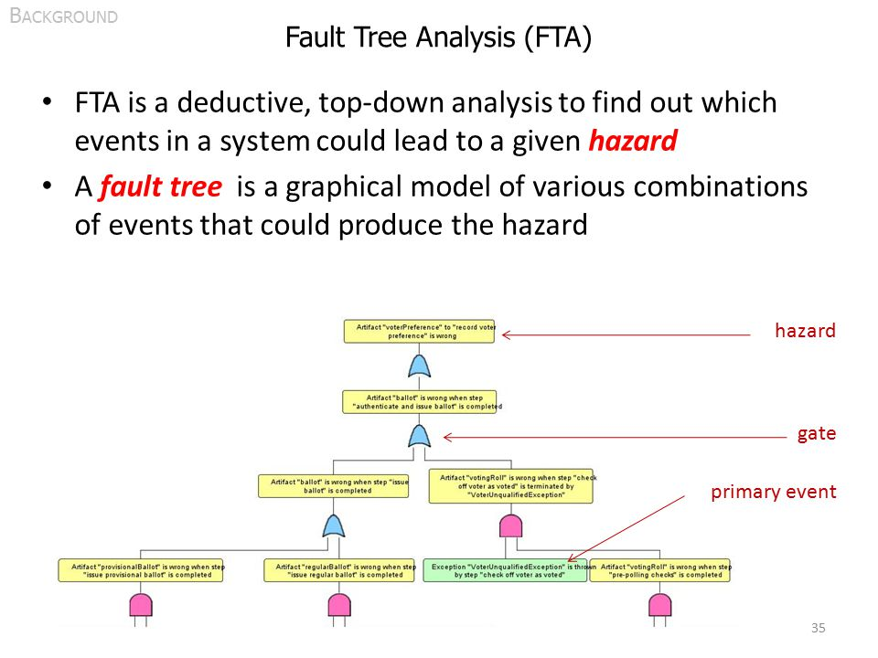 Fault Tree Analysis (FTA) FTA is a deductive, top-down analysis to find out which events in a system could lead to a given hazard A fault tree is a graphical model of various combinations of events that could produce the hazard 35 B ACKGROUND hazard gate primary event