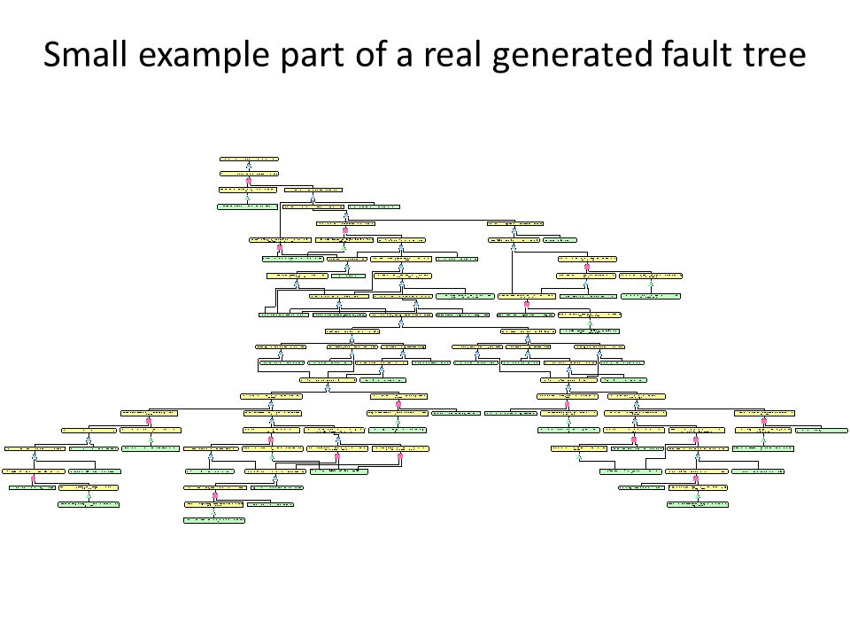 Small example part of a real generated fault tree