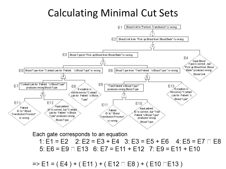 Calculating Minimal Cut Sets Each gate corresponds to an equation 1: E1 = E2 2: E2 = E3 + E4 3: E3 = E5 + E6 4: E5 = E7  E8 5: E6 = E9  E13 6: E7 = E11 + E12 7: E9 = E11 + E10 => E1 = ( E4 ) + ( E11 ) + ( E12  E8 ) + ( E10  E13 )