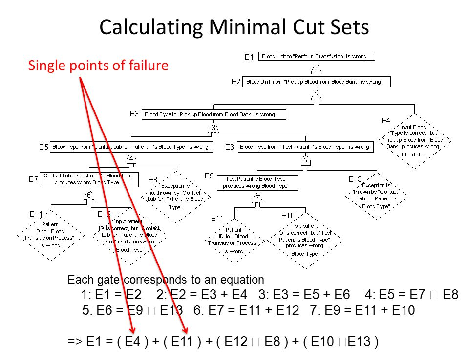 Calculating Minimal Cut Sets Each gate corresponds to an equation 1: E1 = E2 2: E2 = E3 + E4 3: E3 = E5 + E6 4: E5 = E7  E8 5: E6 = E9  E13 6: E7 = E11 + E12 7: E9 = E11 + E10 => E1 = ( E4 ) + ( E11 ) + ( E12  E8 ) + ( E10  E13 ) Single points of failure