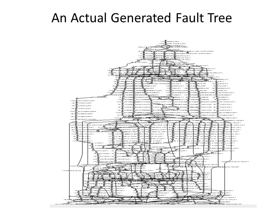 An Actual Generated Fault Tree