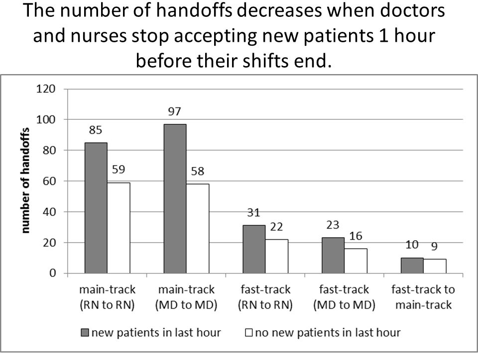 The number of handoffs decreases when doctors and nurses stop accepting new patients 1 hour before their shifts end.