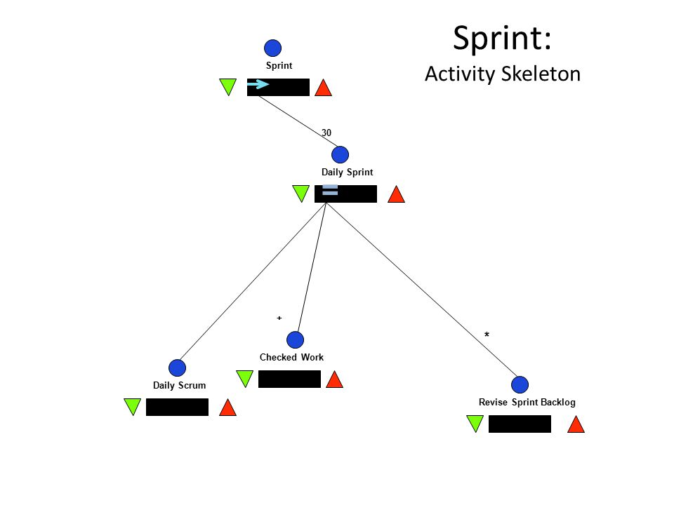 Sprint: Activity Skeleton Sprint Daily Sprint Daily Scrum Checked Work Revise Sprint Backlog = X X 30 + *
