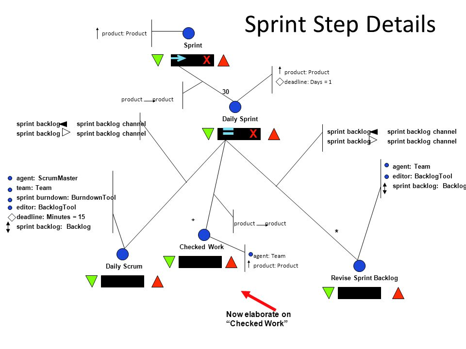 Sprint Step Details Sprint Daily Sprint Daily Scrum Revise Sprint Backlog = X X sprint backlog sprint backlog channel agent: ScrumMaster team: Team sprint burndown: BurndownTool editor: BacklogTool deadline: Minutes = 15 sprint backlog: Backlog 30 + * product product: Product deadline: Days = 1 agent: Team product: Product agent: Team editor: BacklogTool sprint backlog: Backlog Now elaborate on Checked Work Checked Work