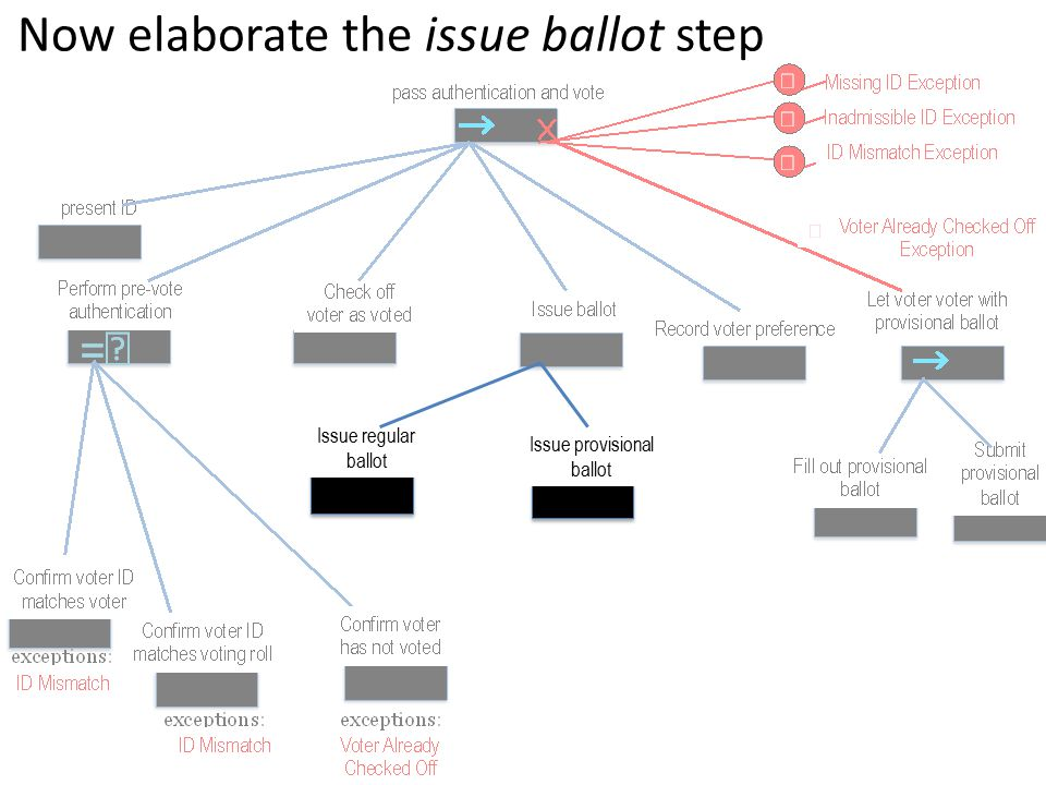 Issue regular ballot Issue provisional ballot Now elaborate the issue ballot step