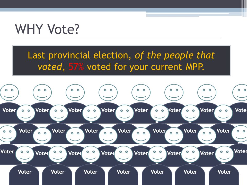Last provincial election, of the people that voted, 57% voted for your current MPP. WHY Vote? Voter